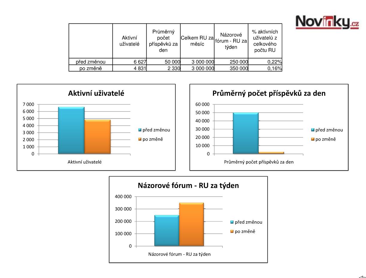 Využívanost diskusí na Novinky.cz před a po zavedení povinné korespondenční  registrace. Zdroj  Seznam a.s. ad04aeb38c2